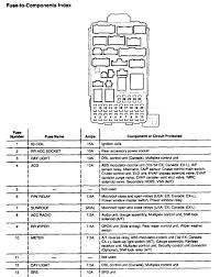 fuse box diagram for 97 crv chevy fuse box diagram \u2022 free wiring 2008 honda civic ac fuse location at 2009 Civic Fuse Box Diagram