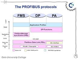 the profibus protocols