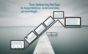 Skeleton Key Chart Three Skeleton Key Plot Chart By Keegan Wohltman On Prezi