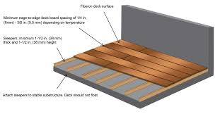 install fiberon deck boards almost anywhere sleeper1
