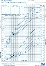 Four Year Old Growth Chart 12 Precise 14 Year Old Boy Height Weight Chart