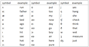 The phonetic symbols used in this ipa chart may be slightly different from what you will find in other sources, including in this comprehensive ipa chart for english dialects in wikipedia. The Sound Of Words