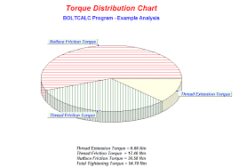 case study on torque tightening