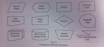 Flow Chart System System Flowcharts Software Design Development Hsc