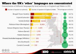 Chart The Most Difficult Languages To Learn For English