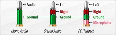 what is the diagram of flat headset wire for 3 5mm jack quora there s different types of 3 5mm jacks some common ones are