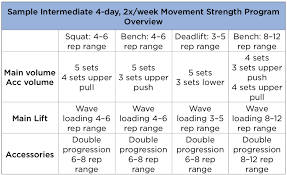 workout plan for strength training
