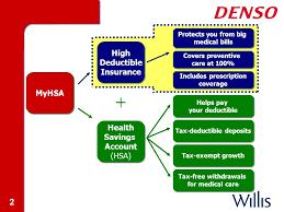 2 2 2 myhsa high deductible insurance high deductible insurance health savings account