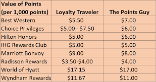 Why I Value Hotel Points At Lowest Rate I Can Buy Points