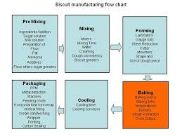 Api Manufacturing Process Flow Chart Biscuit Manufacturing Flow Chart Authorstream