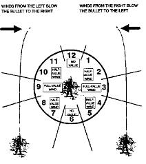 Windage Chart Guesstimating Windage For Long Range Shooting Grandpas
