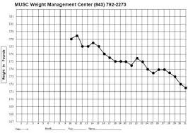 Musc Weight Loss Chart Diet Hard The Simple Science To Weight Loss Thought Puddles