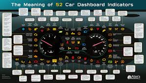 Dash Warning Lights And What They Mean The Meaning Of 52 Car Dashboard Indicators Metal Garages By