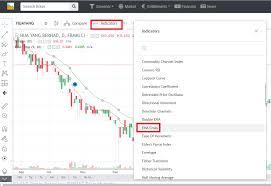 Technical Indicators Ema Wahlau Share Forecast I3investor