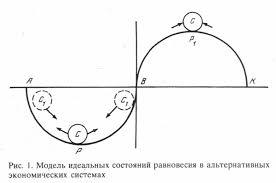 Экономика Трансформация экономических систем моделирование  Сравнение идеальных состояний равновесия в рыночной экономике и в командном хозяйстве показано на рисунке 1 На левой стороне показана природа рыночной