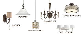 kinds of lighting fixtures.  Kinds Kinds Of Lighting Fixtures Luminairetype Contemporary Lingo You Should Know  When Building A New Home For In Of Lighting Fixtures A