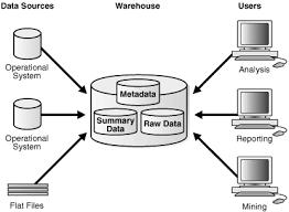 description of figure 1 1 follows data warehouse analyst job description