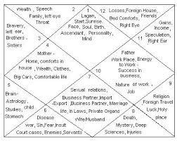 Vedic Astrology Free Chart Free Vedic Astrology Birth Chart