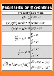 Rules Of Exponents Poster Pdf Zerosum Ruler Currclick