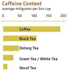 Green Tea Caffeine Vs Coffee Chart 57 Matter Of Fact Caffeine Level Chart Tea