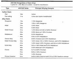 Material Selection Guide Alloy Steels