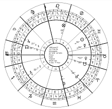 Prince Natal Chart Prince Part 2 The Timing Of His Death Seven Stars Astrology
