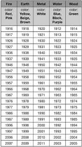 Chinese Birth Chart Compatibility Chinese Birth Elements Year Of Birth In 2019 Feng Shui