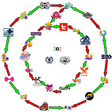 Splatoon 2 Brand Chart Splatoon 2 Brand Affinity Infographic Made By Myself
