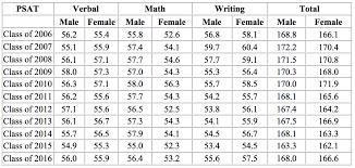 Psat Scores Percentiles Google Search Math Writing