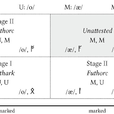 This makes it really hard to know how to pronounce a word that you have only seen written down. The Evolution From The Older Futhark A A And O O To The Anglosaxon Download Scientific Diagram