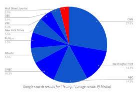 Sharyl Attkisson Media Chart