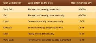 How Do I Choose The Right Sunscreen And Spf For Me
