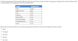 Charts 2014 Hip Hop Solved The Top Music Genres For 2014 Are Rock R B Hip H