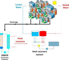 Energy Recovery Capacity Evaluation Within Innovative