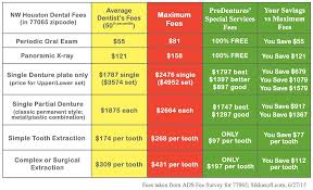Houston Denture Prices 800 776 3368 Compare Our Prices