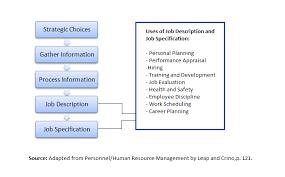 Personnel Management Job Description Hr Knowledge Process Of Job Analysis