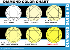 Fancy Color Diamond Chart Fancy Colored Diamonds Is All About Color Jewelry Secrets