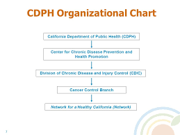 Network For A Healthy California Local Food And Nutrition