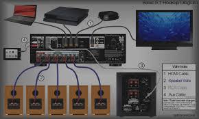 home surround sound wiring wiring diagrams favorites typical home theater wiring diagram wiring diagram centre home surround sound setup bose home theater wiring