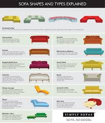Sofa Types Diffe Sofa Styles Style Pinterest Sofas Couch And - TheSofa