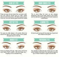 learn your eye shape