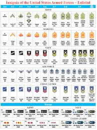 Navy Rank Insignia Chart Us Military Rank Chart Pdf Www Bedowntowndaytona Com