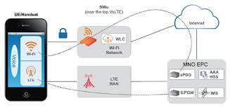 wi fi calling ruckus wireless inc wi fi calling