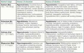 Electrolyte Imbalance Symptoms Chart Best Picture Of Chart