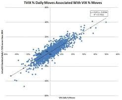 Tvix Stock Quote Mesmerizing How Does TVIX Work VelocityShares Daily 48x VIX ShortTerm ETN