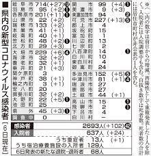 岐阜 県 の コロナ ウイルス