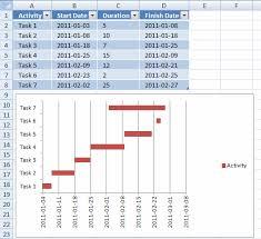 Microsoft Excel Gantt Chart Dynamic Gantt Charts