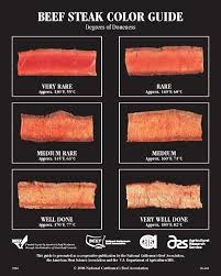 Meat Color Chart Beef Steak Color Doneness Guide Cooking Ribeye Steak