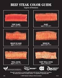 Beef Steak Color Doneness Guide Cooking Ribeye Steak