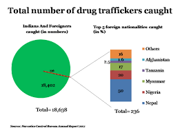 Image result for India's Drug Smuggling PHOTO